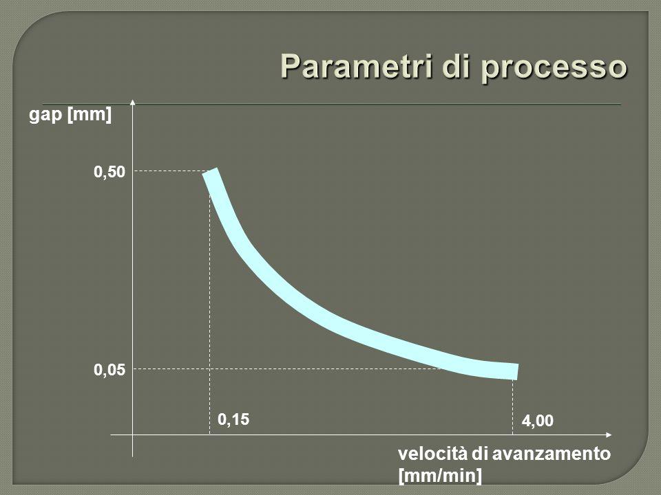 Parametri di processo gap [mm] velocità di avanzamento [mm/min] 0,50
